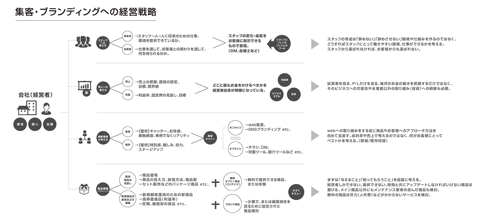 集客・ブランディングへの経営戦略|株式会社マーケティングハイ